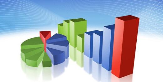 Volume de vendas de materiais de construção tem alta de 9,4% em março